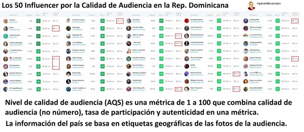 Top 50 Influencers más importantes de Rep. Dominicana